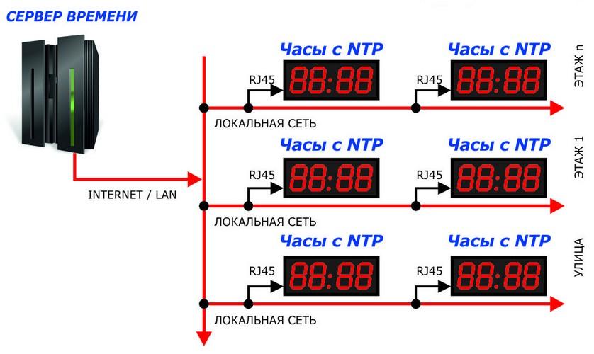 Система часофикации
