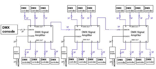 Структурная схема DMX-системы