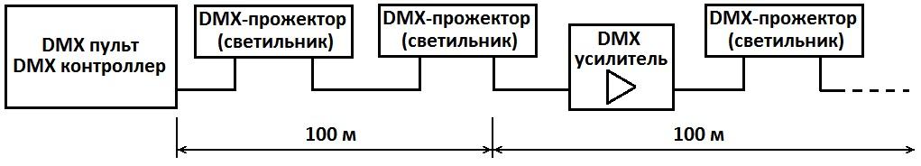 по эксплуатации DMX-пульта