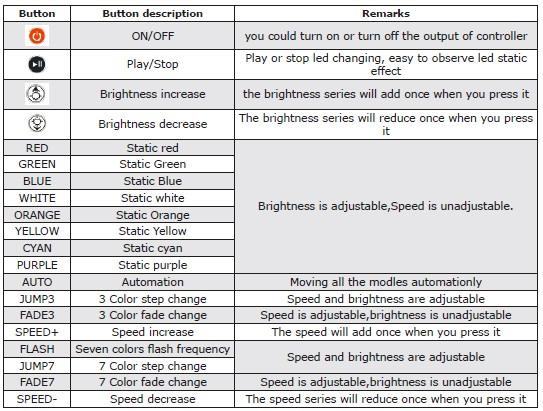 Схема подключения LED