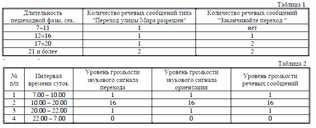 5.5 В таблице 2 приведены