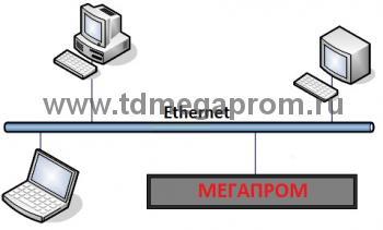 Преобразователь интерфейса Ethernet-RS232